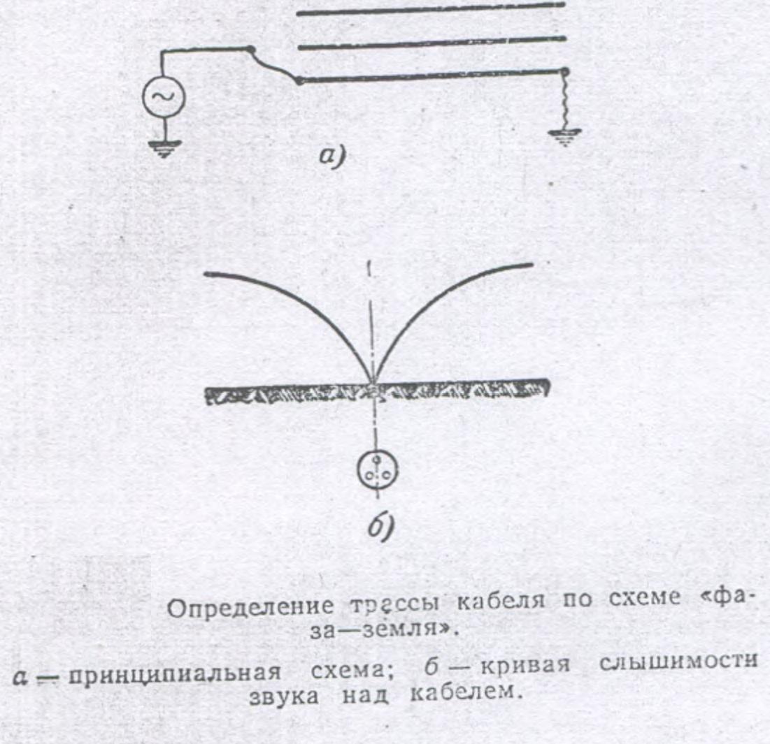 Глубина заложения кабеля