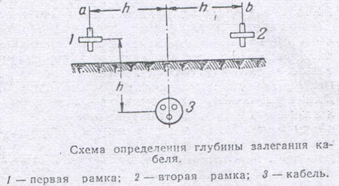 Схема определения глубины залегания кабеля