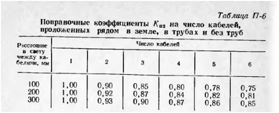 Поправочные коэффициенты Кп2 на число кабелей, проложенных рядом в земле, в трубах и без труб