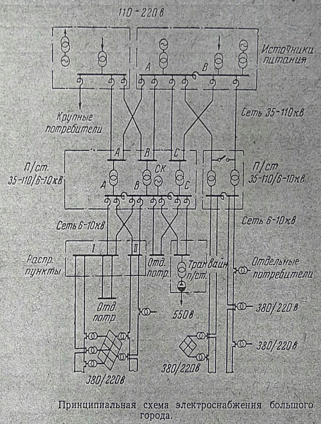 Схема электроснабжения города
