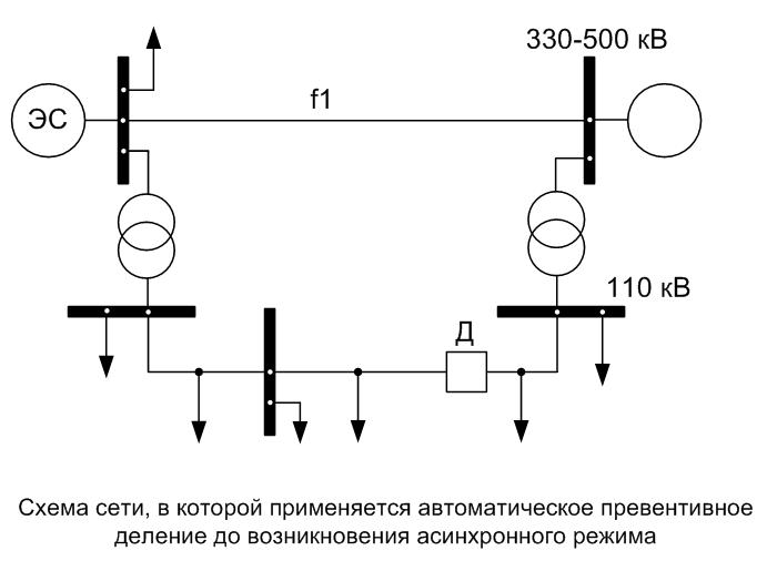 Схема сети, в которой применяется автоматическое превентивное деление до возникновения асинхронного режима