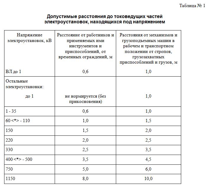 Допустимые расстояния до токоведущих частей электроустановок, находящихся под напряжением