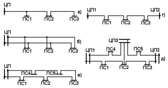 Основные типы схем районных электрических сетей