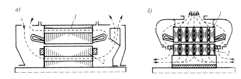 Аксиальная и радиальная системы вентиляции
