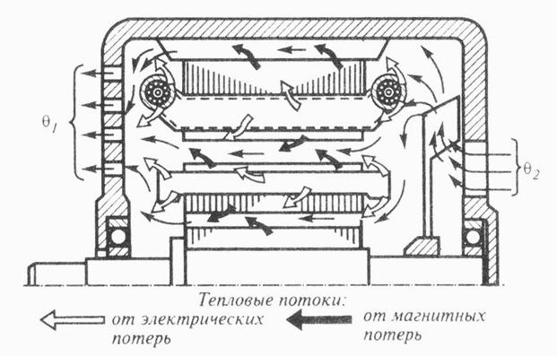 Принцип внутренней самовентиляции электрической машины
