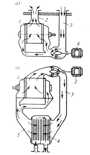 Разомкнутая и замкнутая независимые системы вентиляции