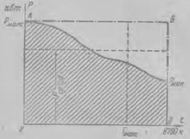 Годовой график нагрузок по продолжительности