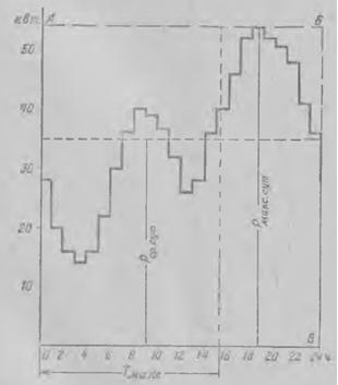 Суточный график активных нагрузок