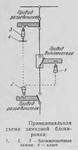 Рисунок 1 Принципиальная схема замковой блокировки