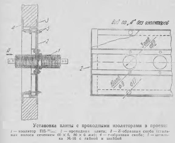 Рисунок 1 Установка плиты с проходными изоляторами в проеме