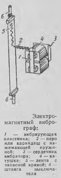 Рисунок 1 Электромагнитный виброграф