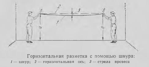 Рисунок 1. Горизонтальная разметка с помощью шнура