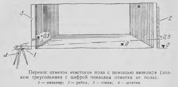 Рисунок 3. Разметка с помощью нивелира