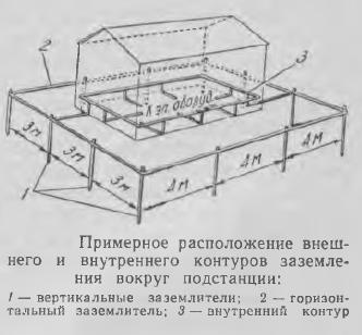 Рис. 1 примерное расположение внешнего и внутреннего контуров заземления вокруг подстанции