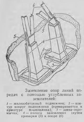 Рис. 2 Заземление опор линий передач с помощью углубленных заземлителей