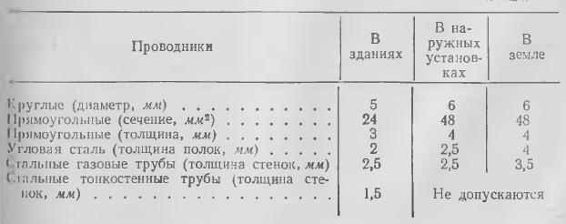Табл. 1 Минимально допустимые размеры стальных заземлителей