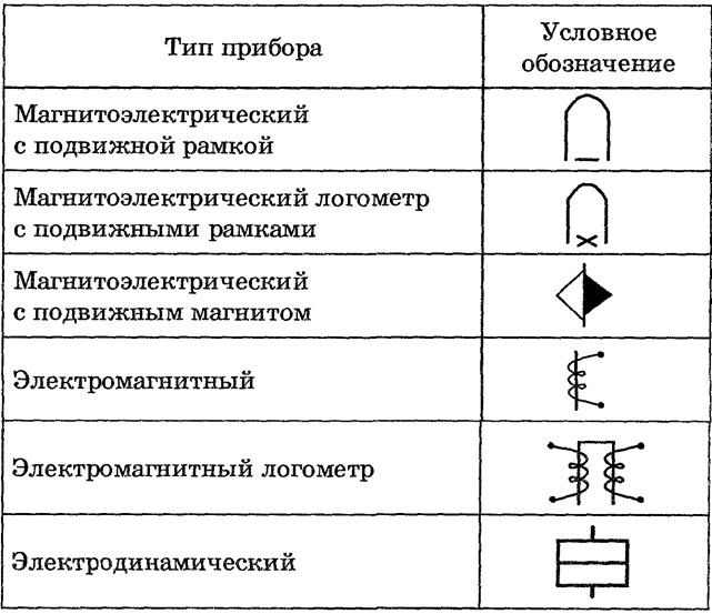Условные обозначения, указывающие принцип действия