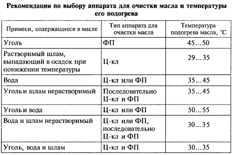 Рекомендации по выбору аппарата для очистки масла и температуры его подогрева