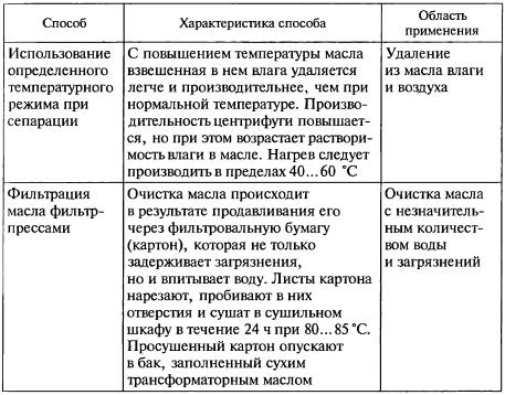 Способы сушки и очистки трансформаторного масла-2